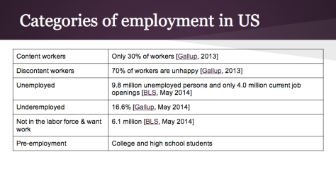 Categories of Employment in US